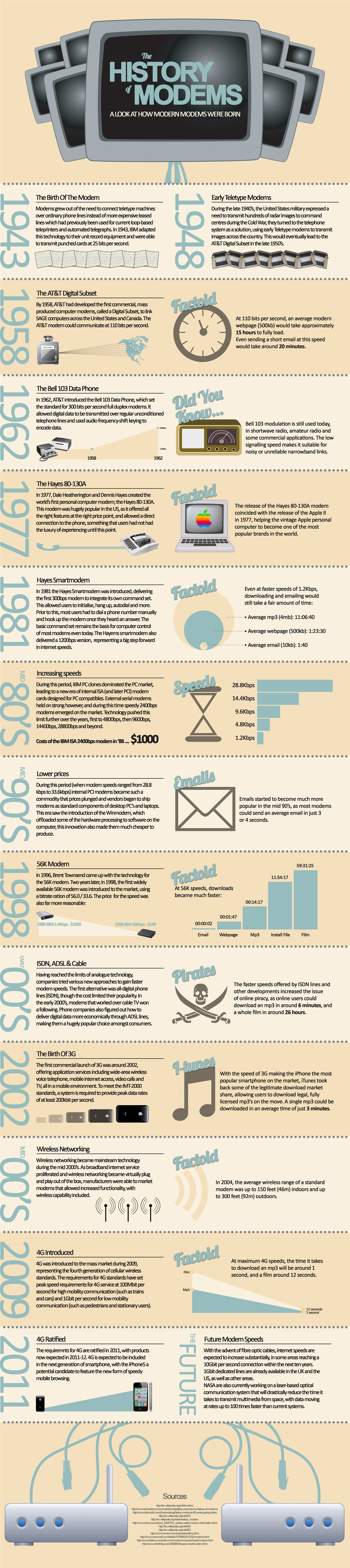 An Infographic on the History of the Modem