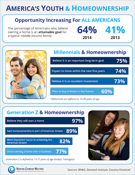 America's Youth & Homeownership [INFOGRAPHIC]