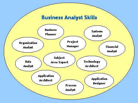 The Role of the Business Analyst - BA Roles and Responsibilities