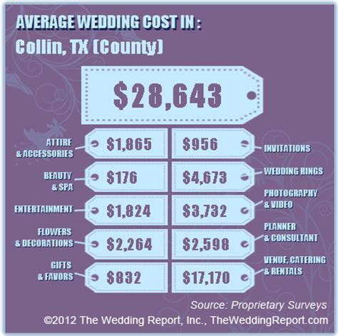 How much should my wedding cost?   Posh Floral Designs