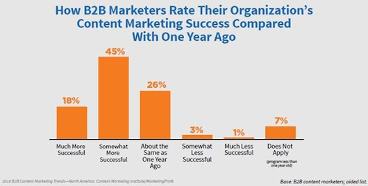 2018 B2B Content Marketing Benchmarks, Budgets, and Trends: A First Look at Brand-New Research