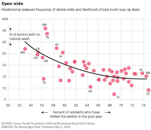 Chart: If you don't go to the dentist, your teeth will literally fall out of your head