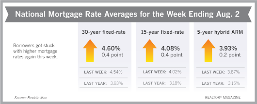 Hike in Mortgage Rates Erases Affordability Relief