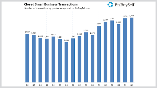 64% of Small Business Buyers are now First-Generation U.S. Immigrants, Says BizBuySell - Small Business Trends