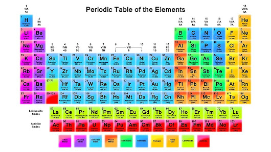 'Vibrant HD Periodic Table with 118 Elements'  by sciencenotes
