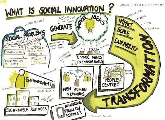 The Future of Social Work Series: Part I –Reacting to change or innovating the change?