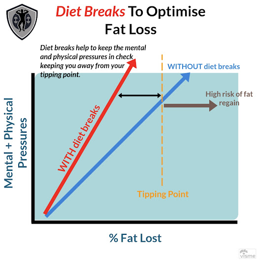 Diet Breaks: Making Your Weight Loss Sustainable