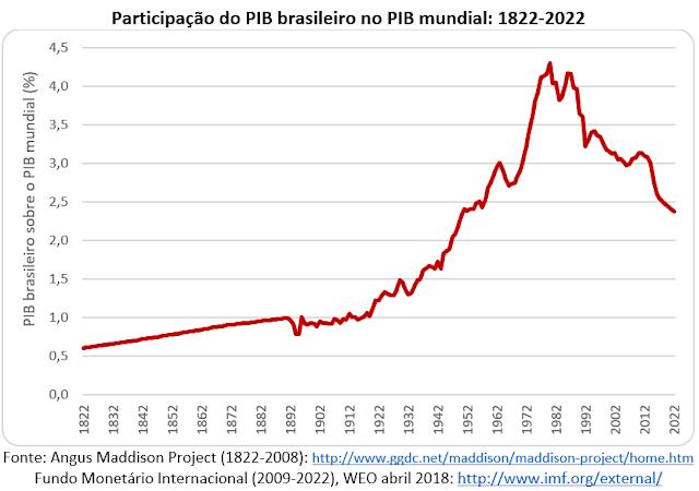 A trajetória submergente da nação brasileira em 10 figuras