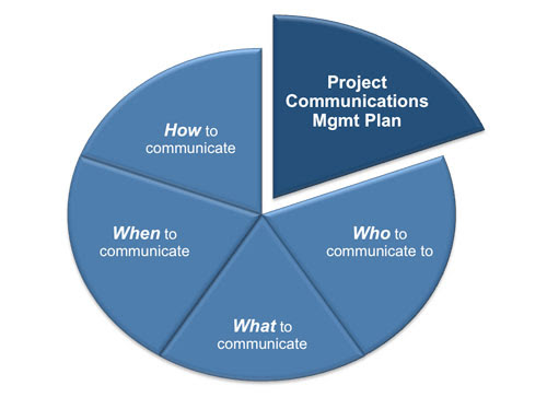 Gstu consult google for Communication plan template for project management