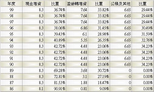 9930_中聯資_股本形成_993Q
