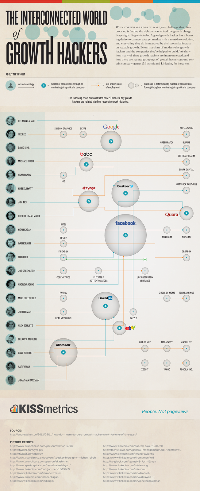 Growth Hackers Infographic