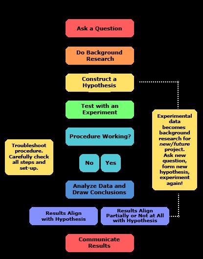2013 updated_scientific method steps_v6