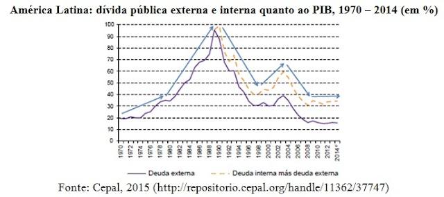 Dívida pública e políticas anticíclicas na América Latina