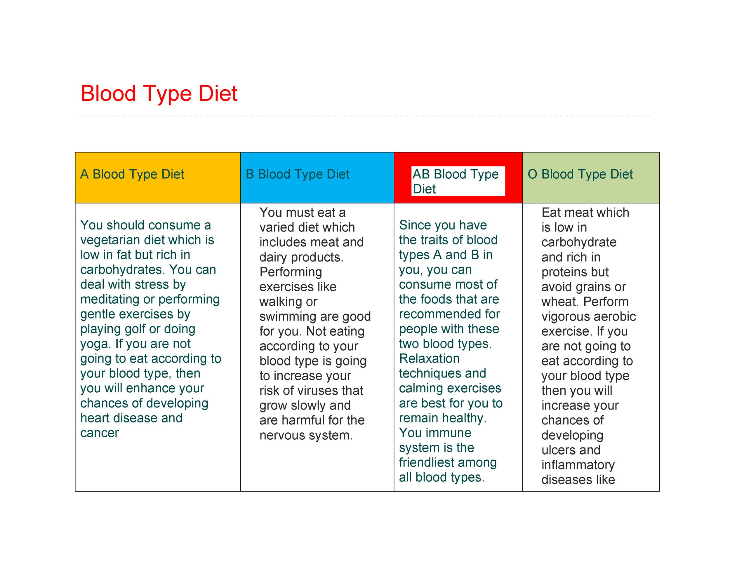 Cohen Diet Recipes For Blood Type B Dietwalls