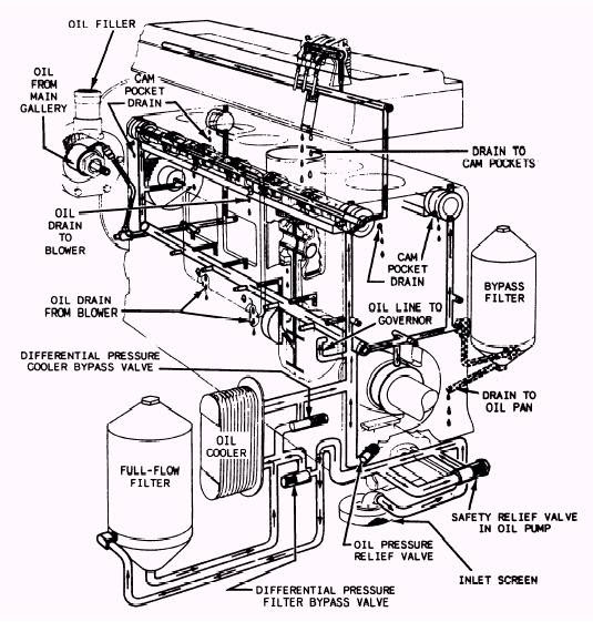 Vw Full Flow Oil System Diagram