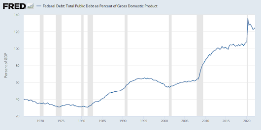 Federal Debt: Total Public Debt as Percent of Gross Domestic Product
