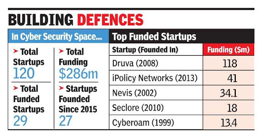 Funds flow for cybersecurity startups - Times of India