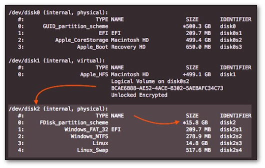 How to write Raspbian Jessie image file to SD cards on Apple macOS / OS X
