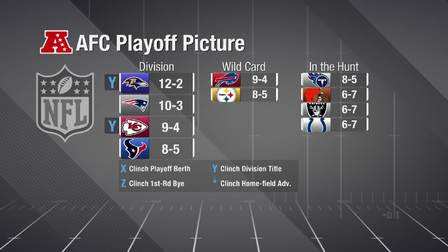 How the AFC playoff picture looks after Week 15 opener ...
