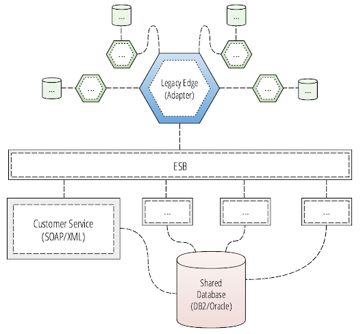Building Spring Cloud Microservices That Strangle Legacy Systems