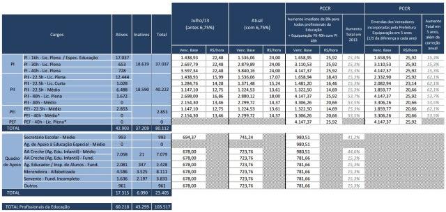 Tabela de vencimentos dos professores do Rio de Janeiro, antes e depois das emendas propostas pelos vereadores da base aliada.