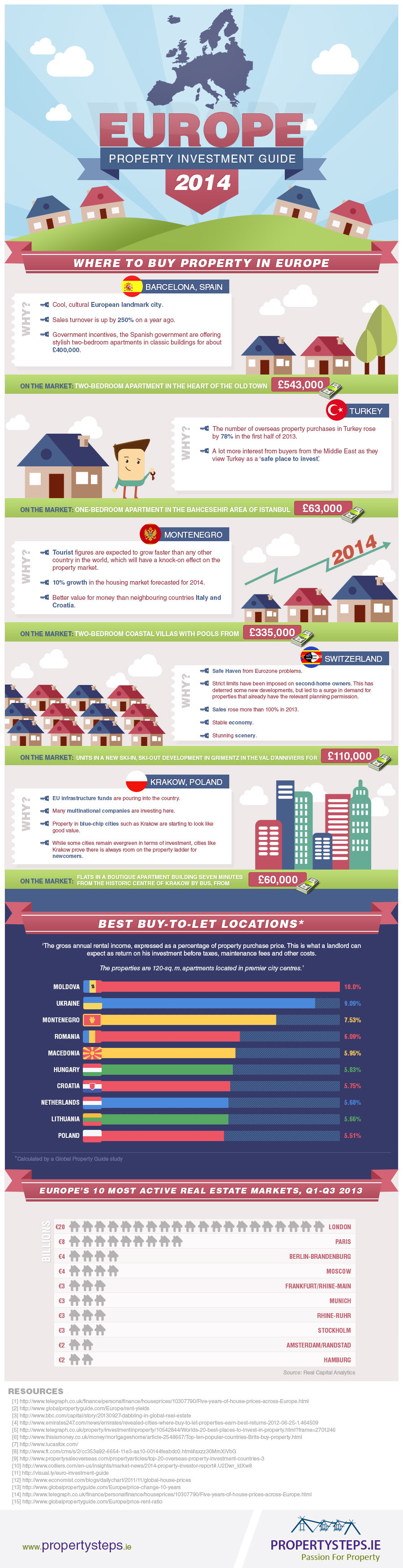 Infographic: Europe Property Investment Guide 2014 #infographic