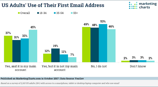 Adults' Use Of First Email Address