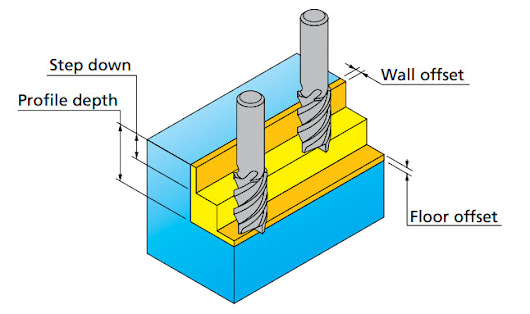 The terms and notice when machining