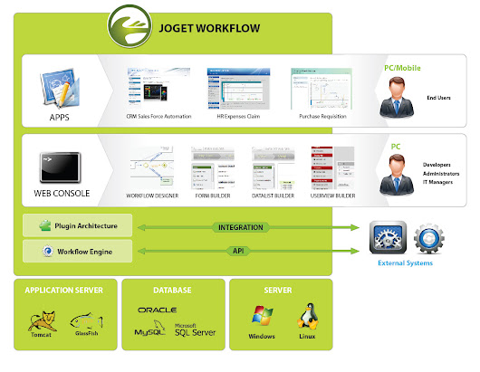 Joget Workflow Training – Basic & Advance for v3.1 – Module 5 – Creating your Form