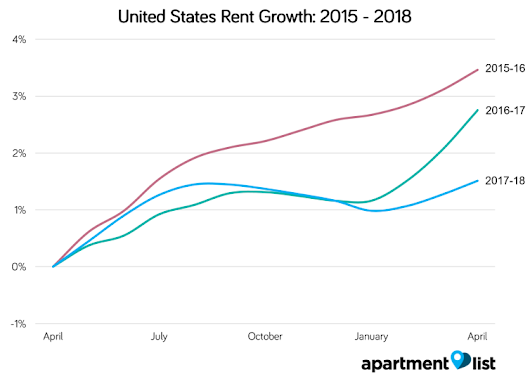 August 2018 United States Rent Report - Apartment List