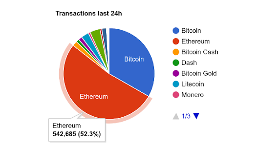 Ethereum Now Handles More Transactions Than All Digital Currencies Combined