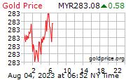 Gold Price per Gram in Malaysia Riggits