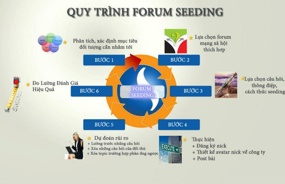 quy trinh lam forum seeding xtraffic Forum Seeding là gì ? Kỹ thuật làm forum seeding hiệu quả cho SEO Online Seeding Forum Seeding Forum diễn đàn digital marketing