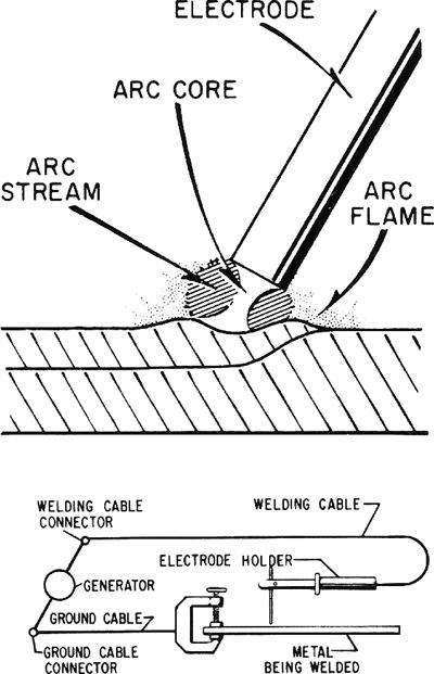 MIG, TIG or Arc welding?
