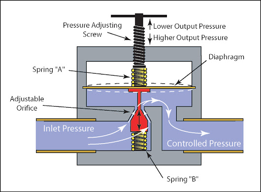 The Main Role of the Pressure Reducing Valve