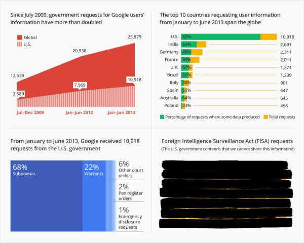 Google Transparency Report Nov 2013