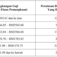 Bayaran Br1m 2018 Terkini Pewarna O