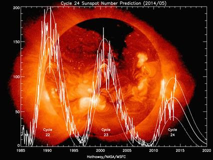 https://www.iceagenow.info/wp-content/uploads/2014/05/Solar_Cycles-22-23and24-1024x768.gif