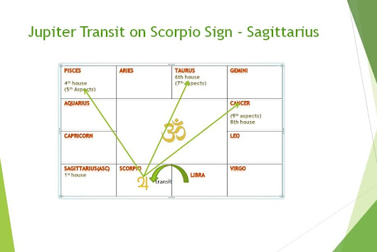 Jupiter's transit effect on Sagittarius sign in month wise - Learn Astrology Lessons Online