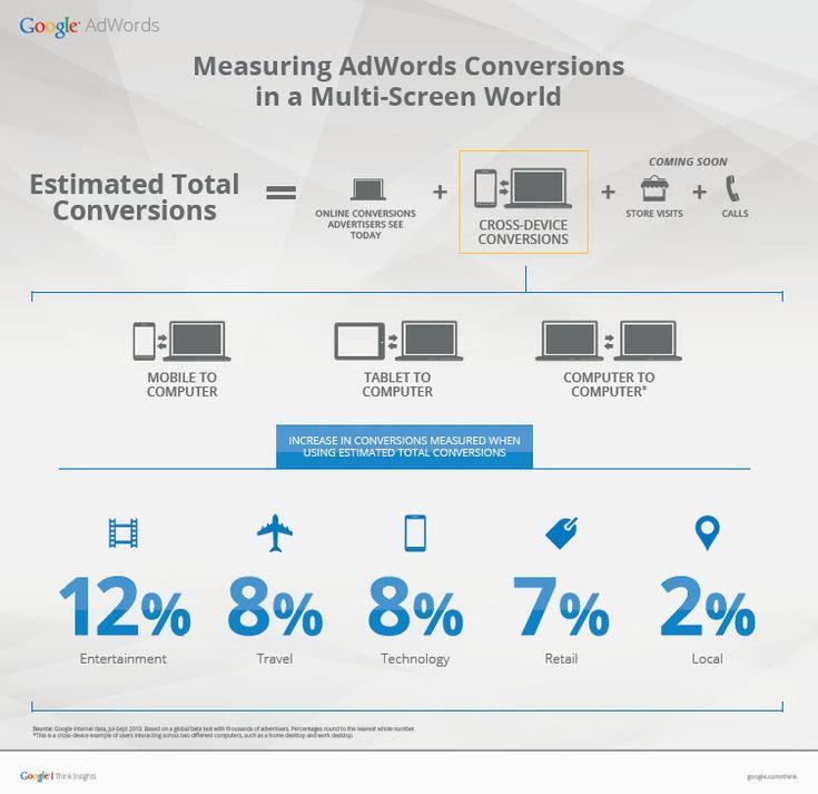 Measuring AdWords Conversions