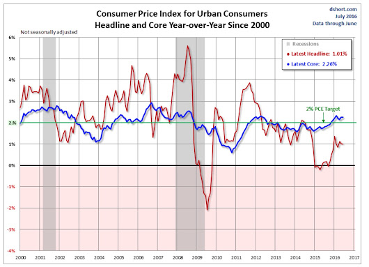 June Inflation Slow and Steady | Inflation Calculator