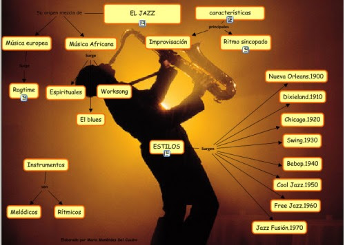 http://cmapspublic2.ihmc.us/rid=1JY6SH3JN-2ZK4WM-10KV/jazz.cmap