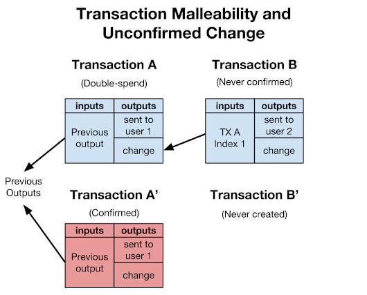 Transaction Malleability: No Shortcuts Allowed | Conformal Systems, LLC.