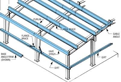 Brick slips installation: Roof purlin