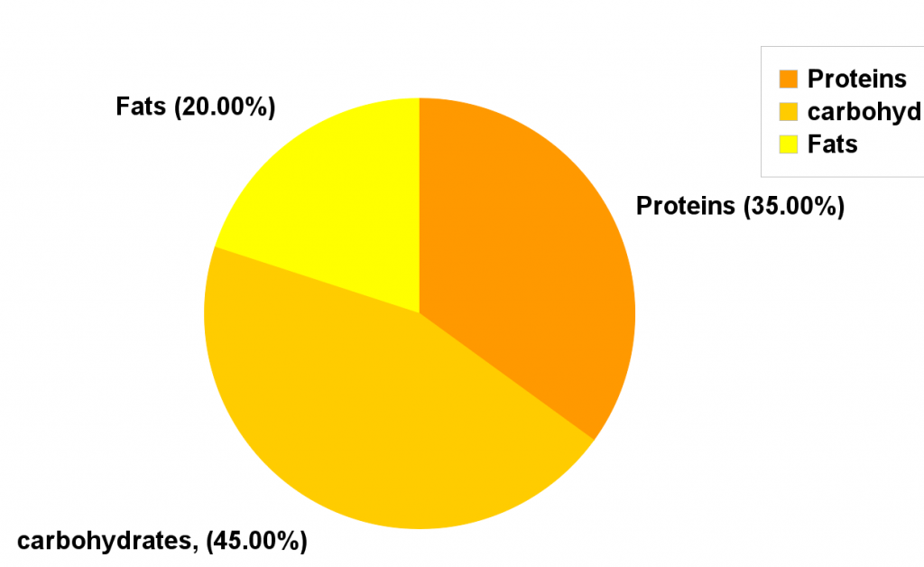 what is the body fat percentage formula