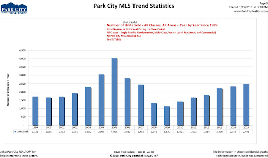Park City Real Estate Statistics Report Year End 2015