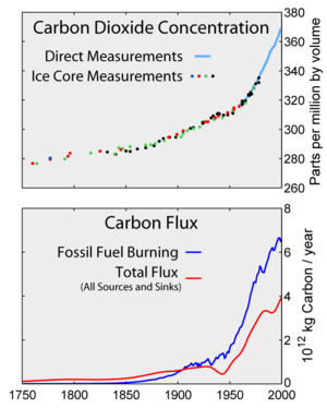 Top: Increasing atmospheric  CO 2             ...