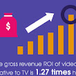 127 Facts and Stats About Video Marketing [Infographic]
