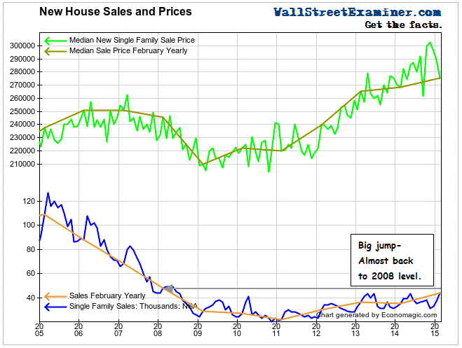 New House Sales- Click to enlarge