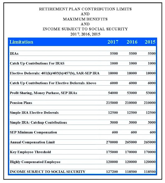 A Handy Chart of 2017, 2016 and 2015 Retirement Plan & IRA Contribution Limits, Maximum Benefits, Maximum Income Subject to Social Security